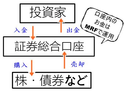 MRF(マネーリザーブファンド)とは?投資信託。