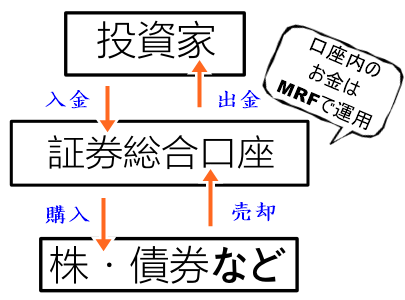 MRF(マネーリザーブファンド)