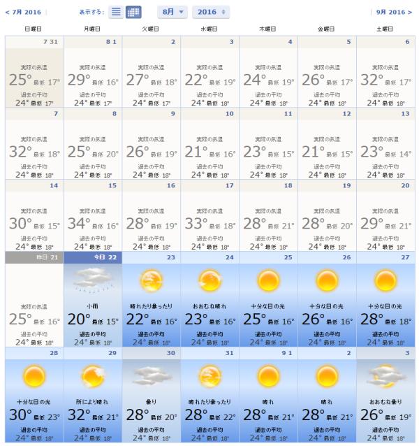 リオデジャネイロの8月の天気 2016 - ブラジルのリオデジャネイロ州気温